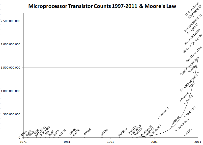 The Power of Moore's Law