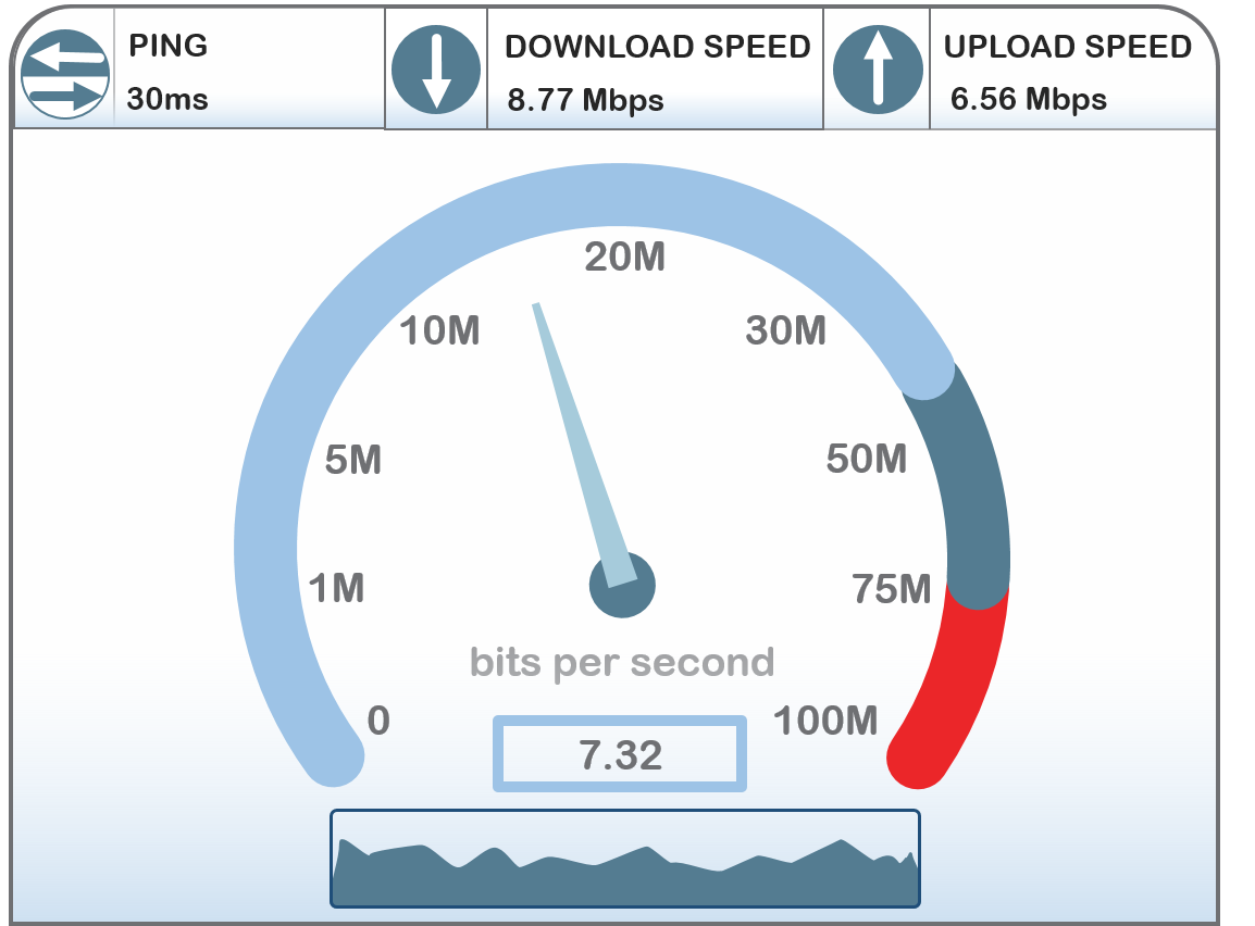 The importance of Internet Speed Tests