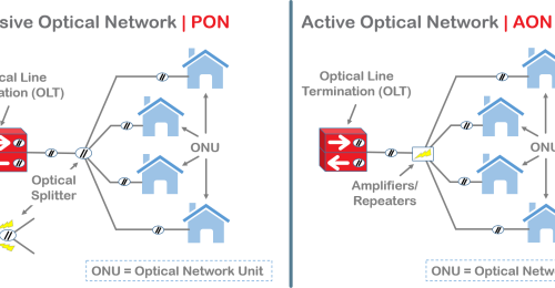 Passive and Active Optical Networks – What is the difference