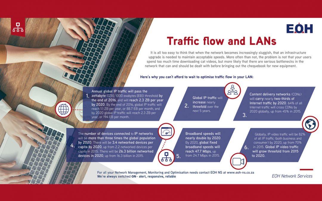 Traffic Flow and LAN's